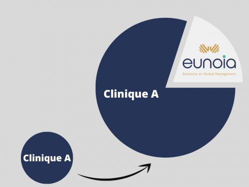 eunoia associé gestion vétérinaire